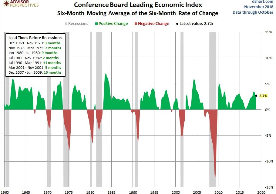 2019 Economic Setup Looks Unfavorable