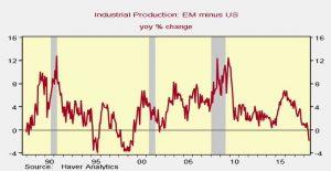 America Beating Emerging Markets