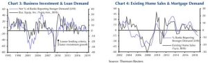 Business Investment & Mortgage Demand