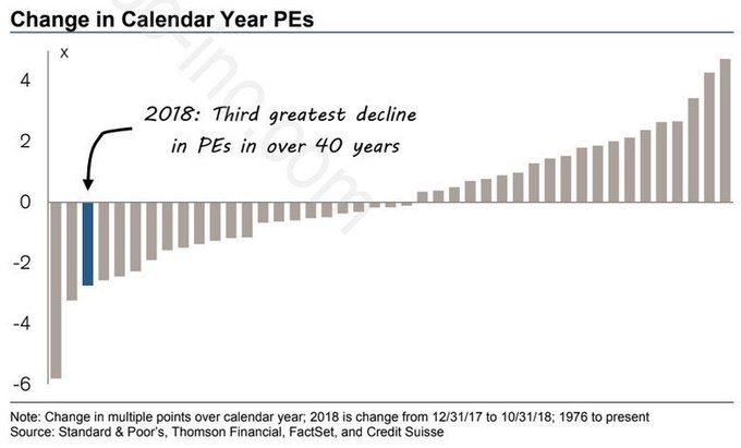 3rd Greatest PE Decline & How S&P 500 Free Cash Flows Are Spent…
