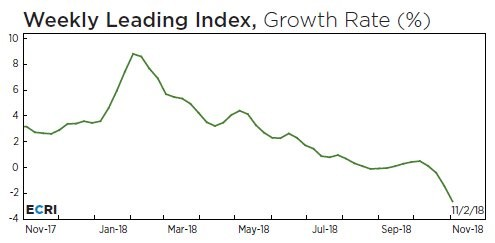 Leading Index Falls 2.6% (139 Week Low)