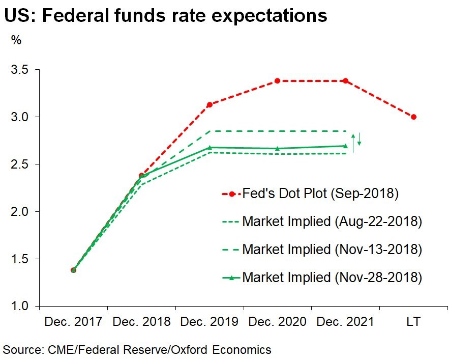 Fed Funds Expectations