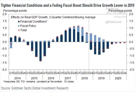 Financial Conditions & Fiscal Policy