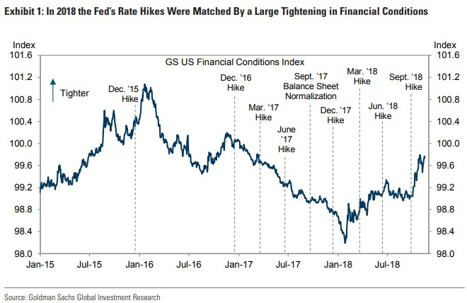 How Many More Rate Hikes?