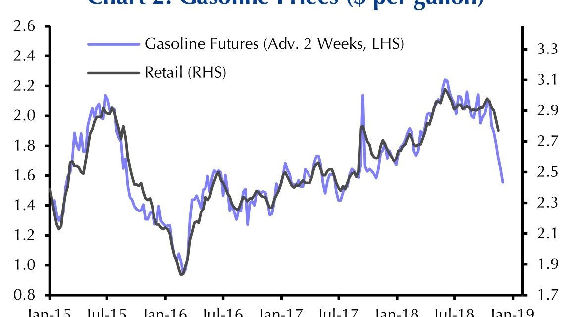 Late Cycle Oil Price Decline & Effect On Consumer