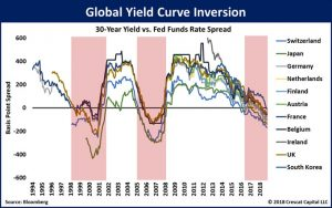 Global Inversion