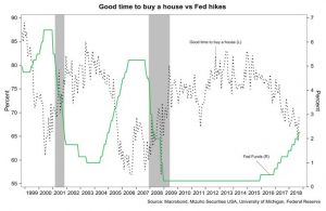 Good Time To Buy Vs Rates