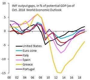 IMF Output Gaps