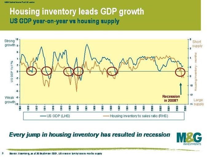New Home Inventory Forecasts A Recession