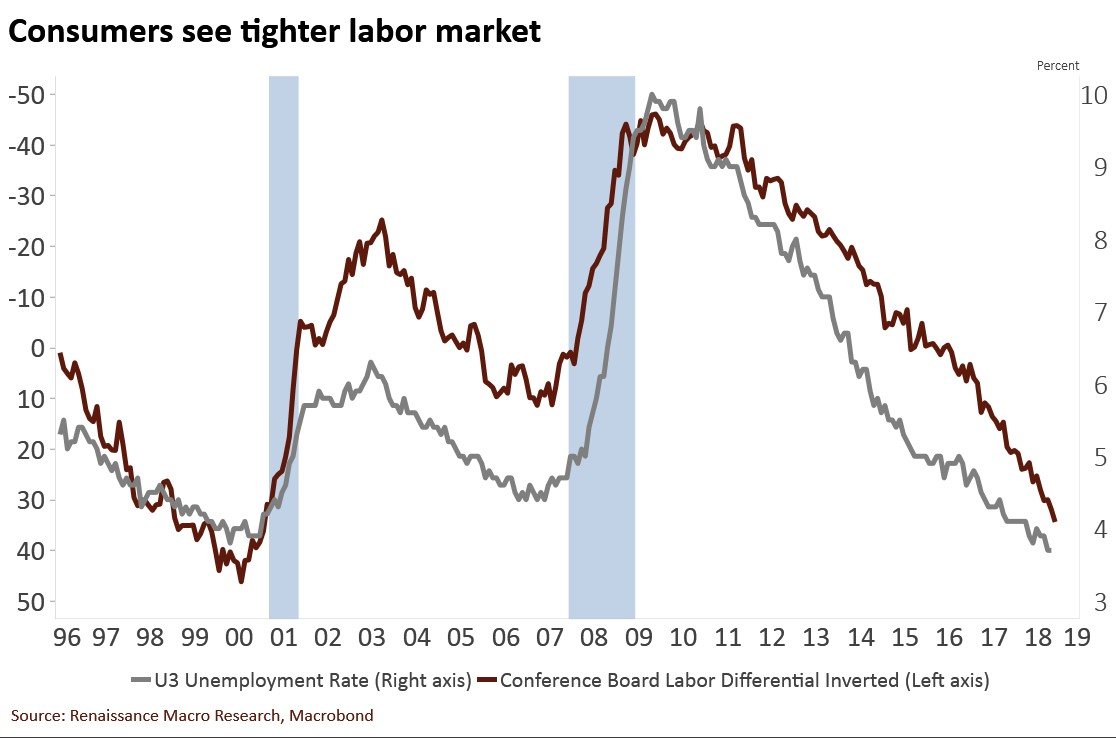 Jobs Survey Versus U3