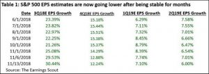 November 13 EPS Estimates