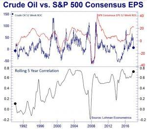 Oil Versus Earnings