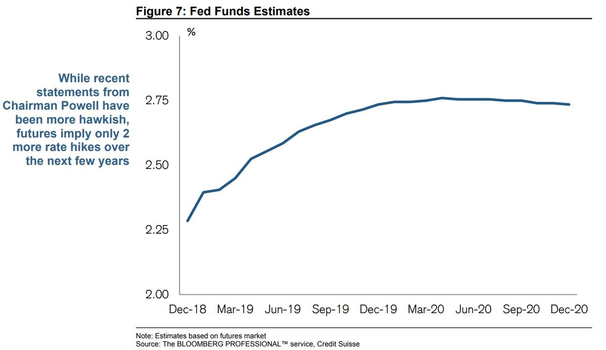 Powell Not On Board With Fed Fund Futures