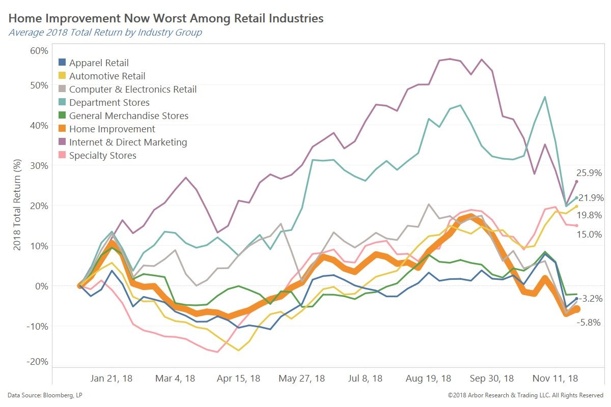 Retail Performance