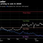 2020 Rate Cuts