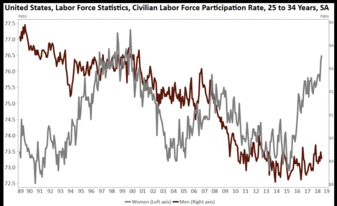 25-34 Participation Rate