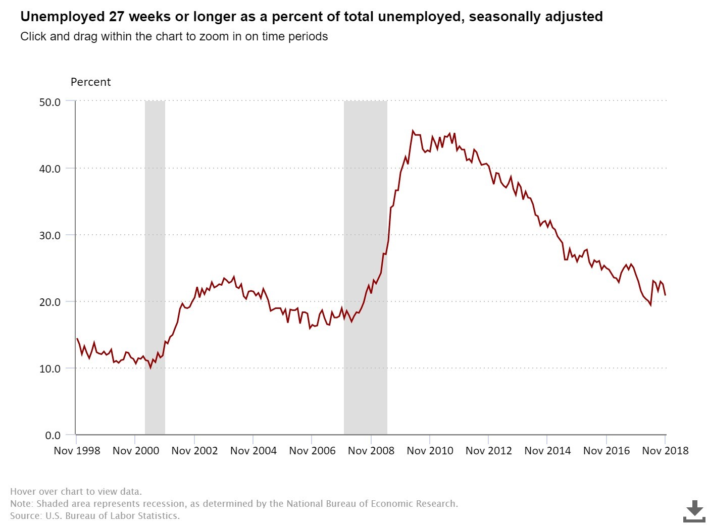 27 Weeks Or More Unemployed