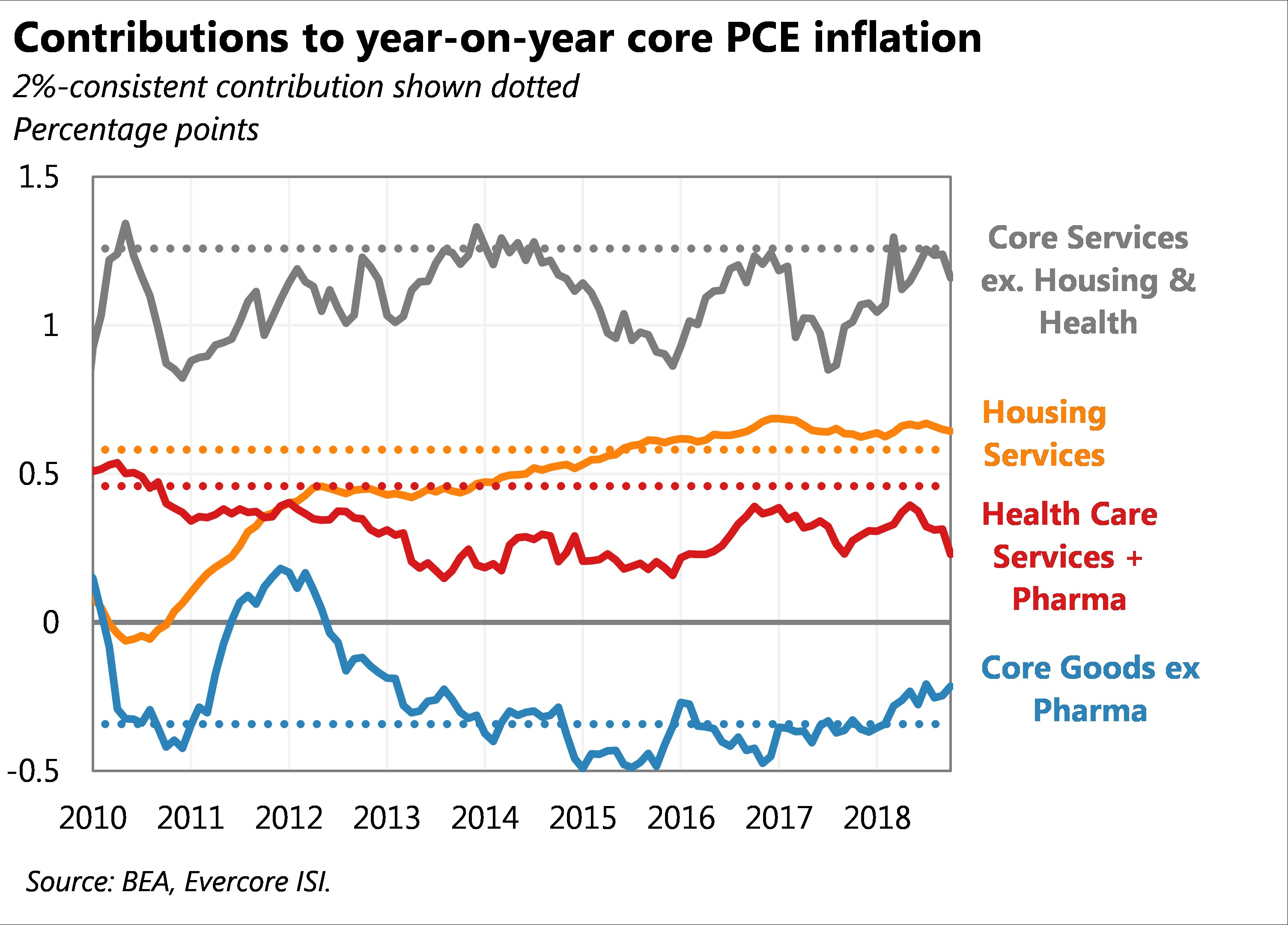 Below 2% Core Inflation