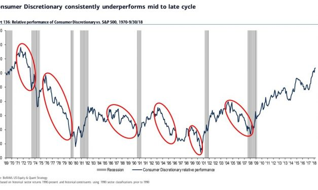Is Current Stock Market Sentiment A Contrarian Indicator?