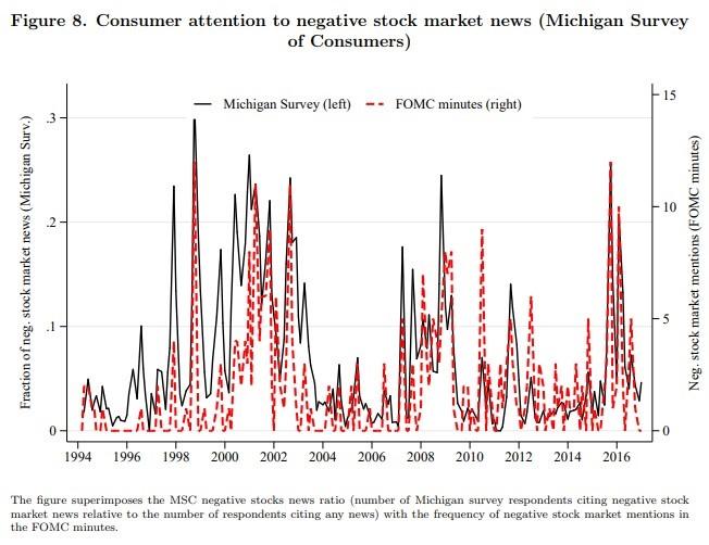 FOMC Mentions