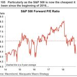 Forward S&P 500 PE