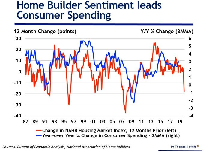 Home Builder Sentiment Leads Consumer Spending