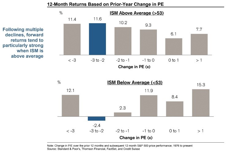 ISM PE Multiples
