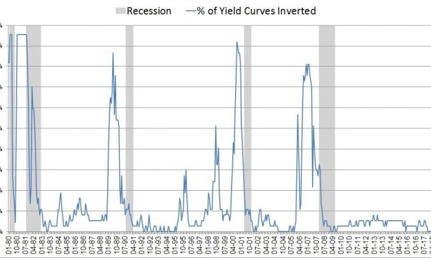 Does Current Yield Curve Inversion Signal Crash For Stocks?