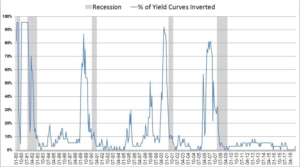 Does Current Yield Curve Inversion Signal Crash For Stocks