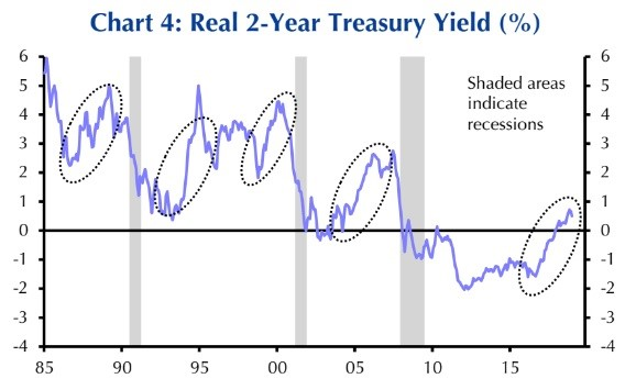 Real 2 Year Yield