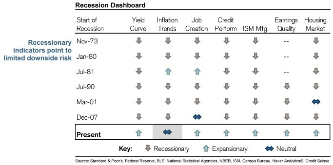 Recession Dashboard