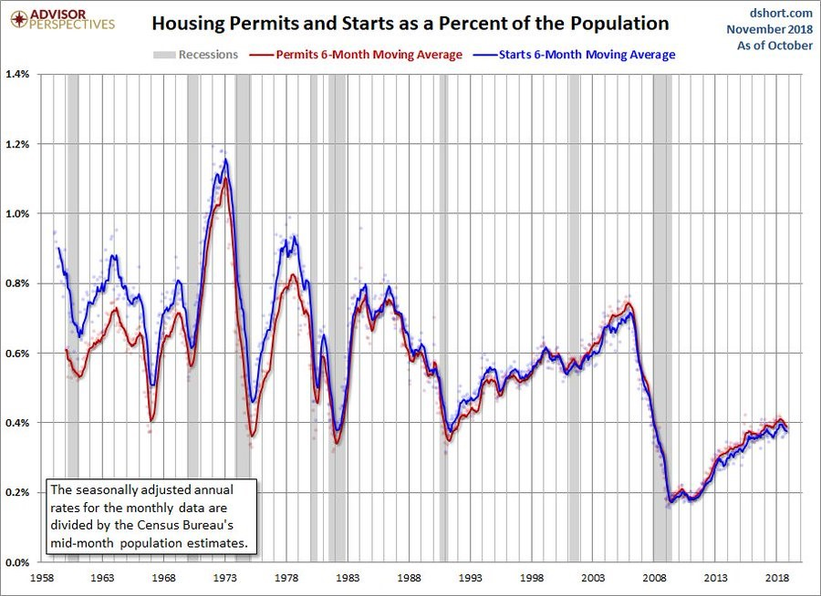 Starts & Permits % Of Population