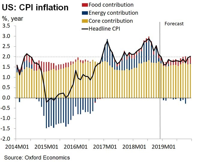 November Core Inflation: Impact On Fed Guidance & Yield Curve