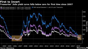 Yield Curve Inversion