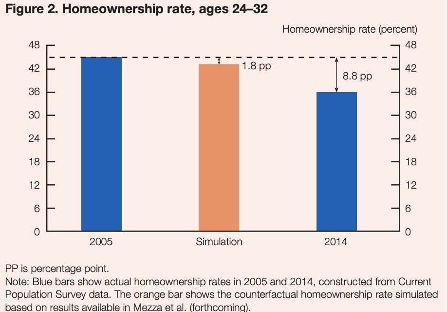 Student Loans Impact On Millennials' Homeownership Rate