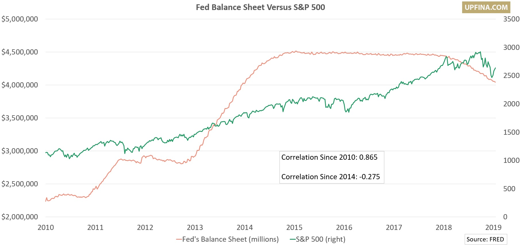 UPFINA - Fed Balance Sheet Versus S&P 500