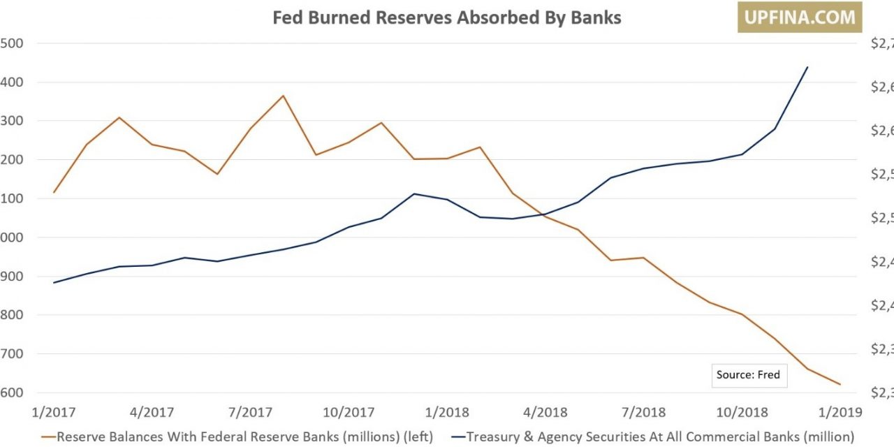 Fed To End Unwind In 2019?