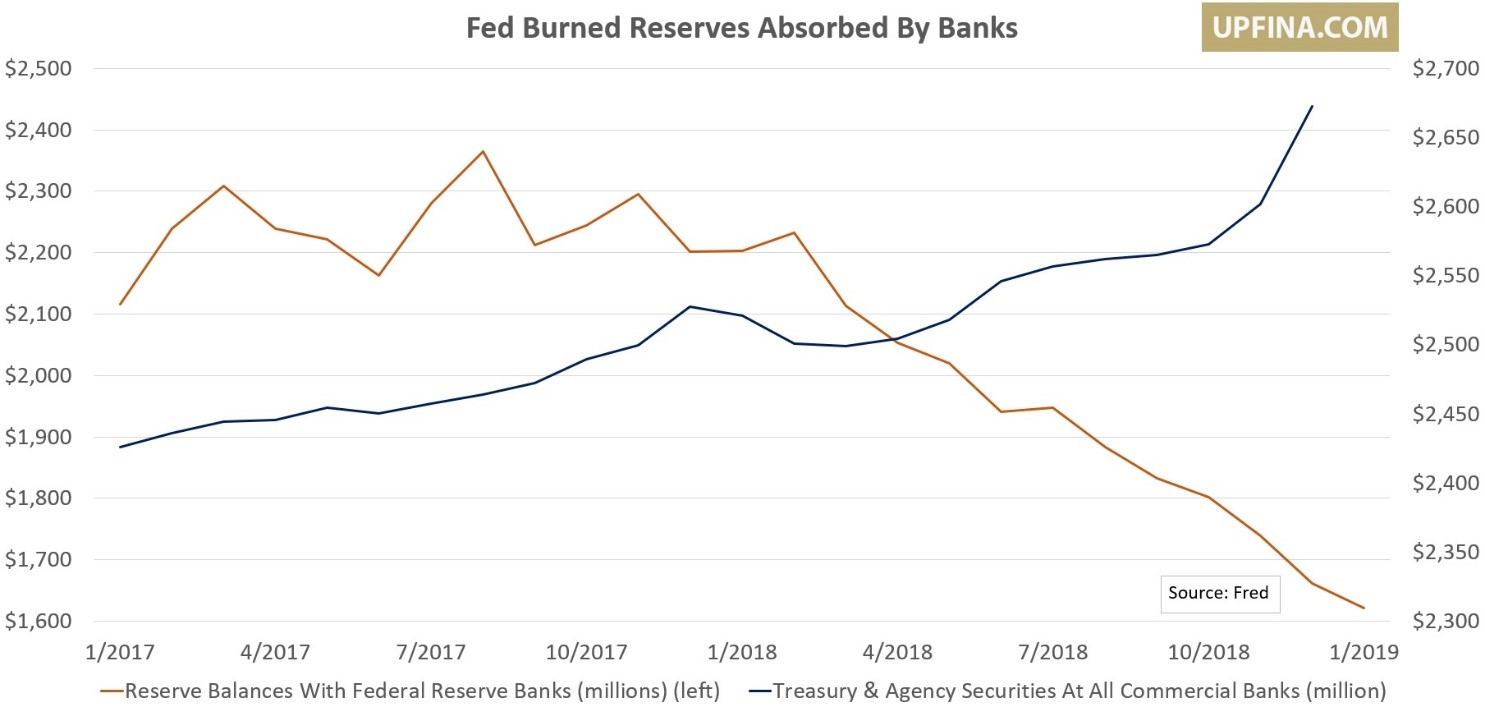 UPFINA - Fed Burned Reserves Absorbed By Banks