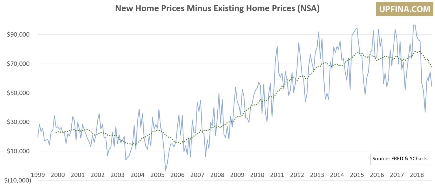 UPFINA - New Home Prices Minus Existing Home Prices (NSA)
