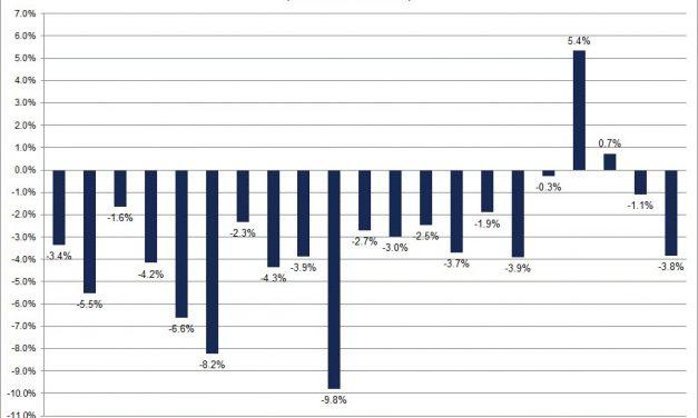 Impact on Stocks: QT, Shutdown & EPS Estimates