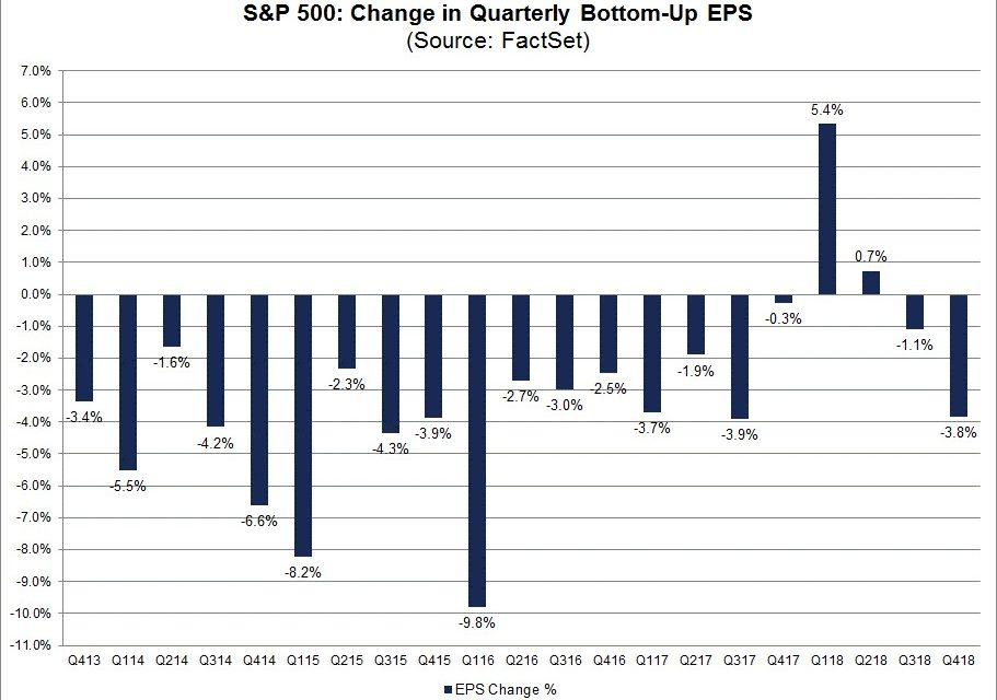 Impact on Stocks: QT, Shutdown & EPS Estimates