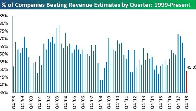 Less Than Half Of S&P 500 Firms Beat Sales Estimates