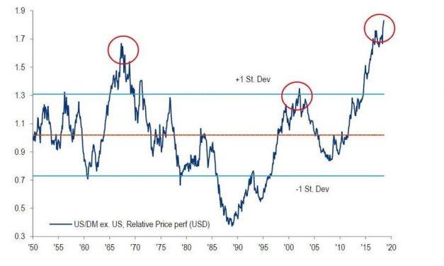 U.S. Stocks At 70 Year High Versus Global Stocks
