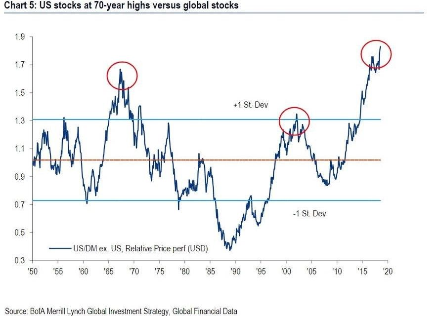 U.S. Stocks At 70 Year High Versus Global Stocks