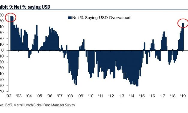 Next Move For The Dollar