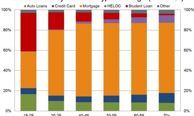 Impact of Household Debt & Key Labor Market Indicator