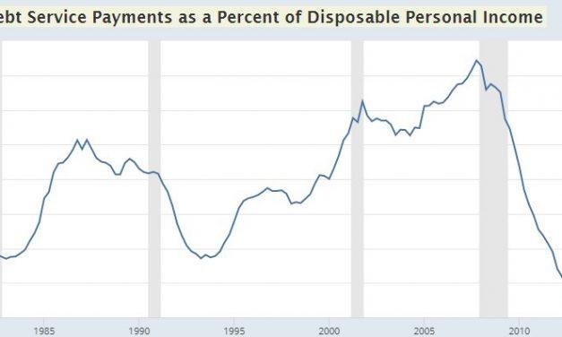 Bank Tightening Lending & Recession Risk