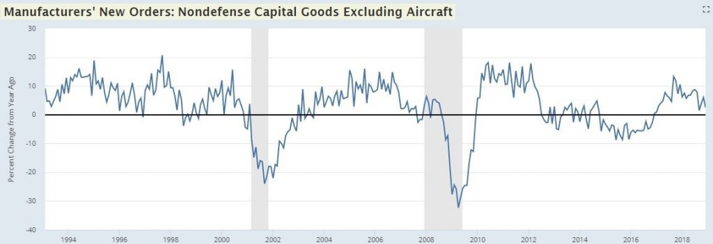 January Core Capital Goods Orders