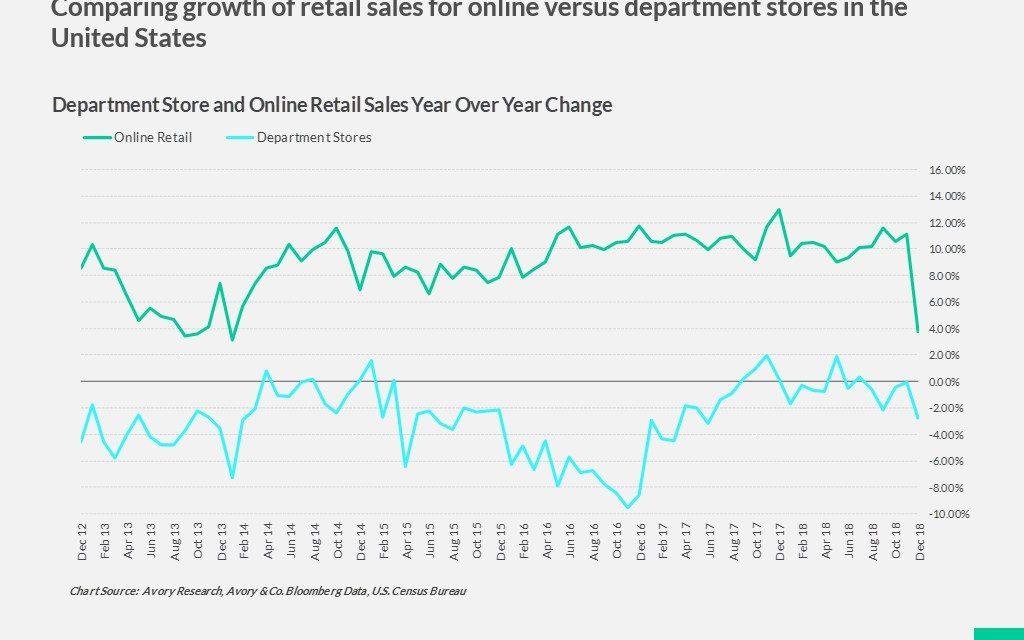 Disastrous December 2018 Retail Sales Report