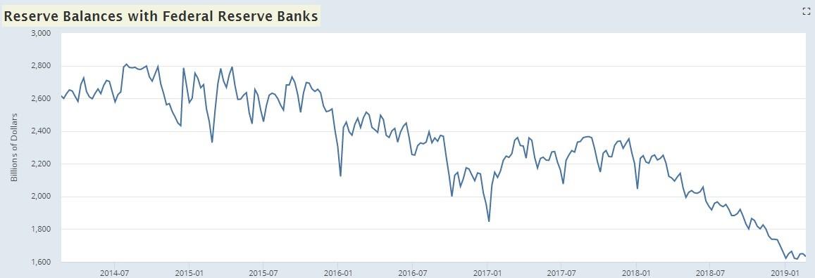 Housing Market Impact on Fed Balance Sheet